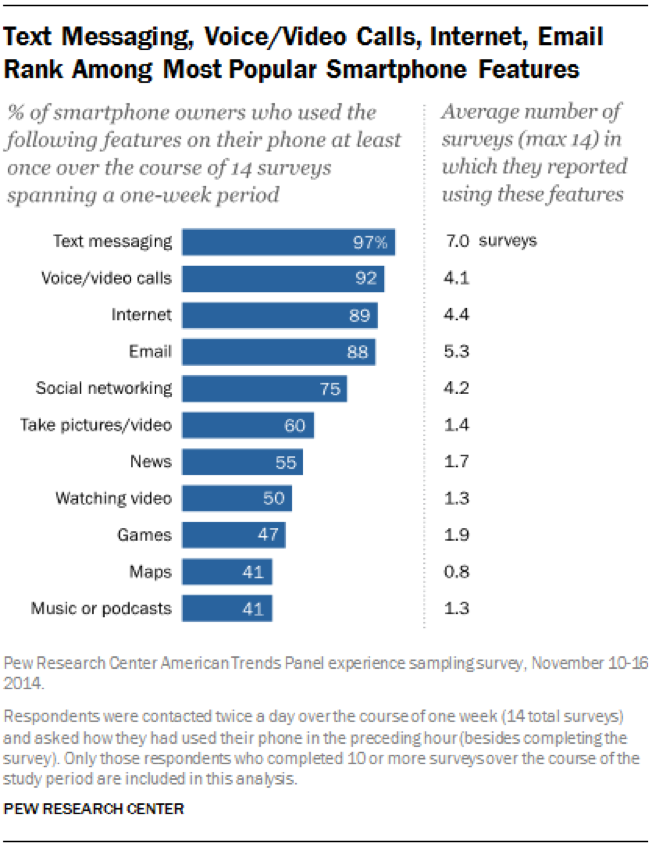 How Important is the Smartphone & Internet for Users?